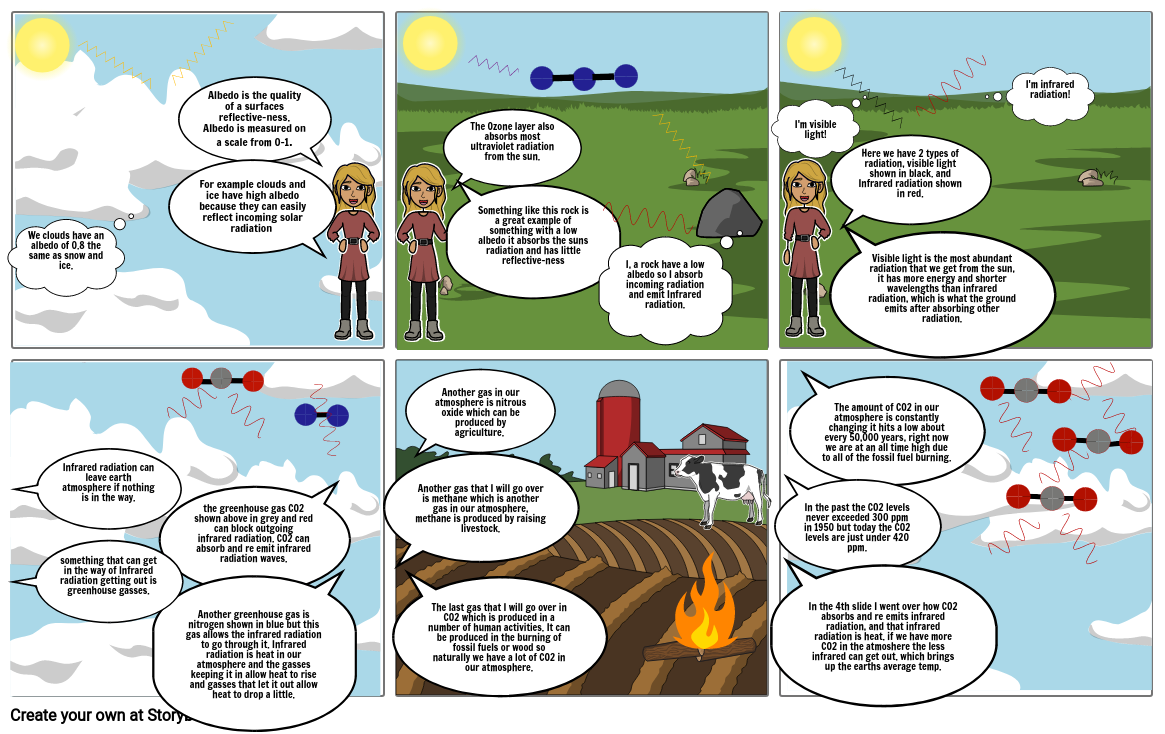 Greenhouse effect storyboard
