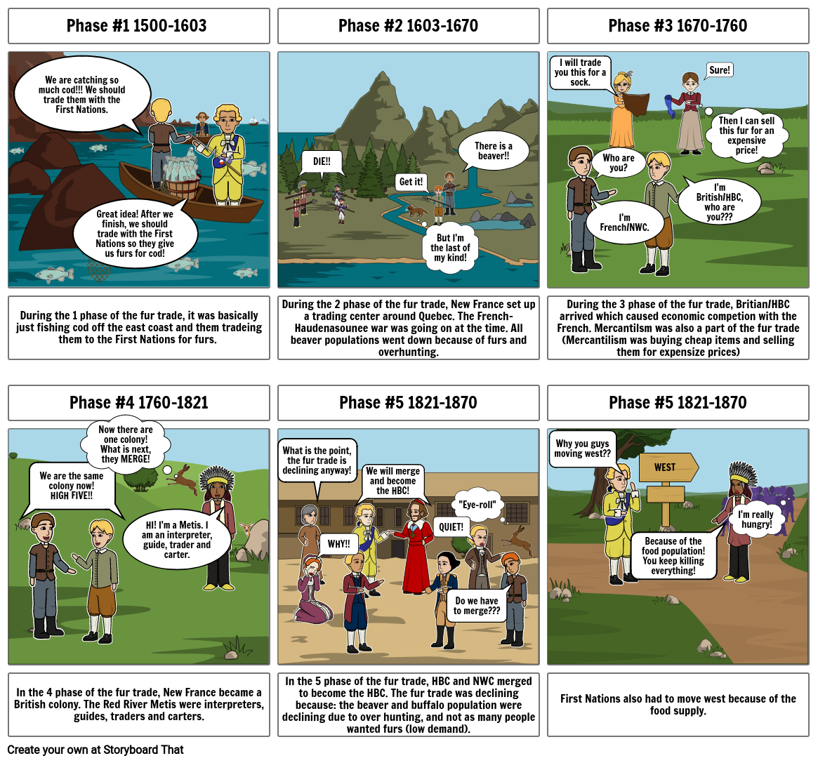 Phases of the fur trade!!!