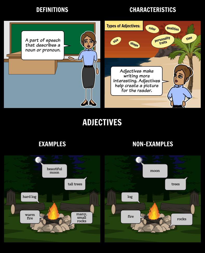 Adjectives - Frayer Model