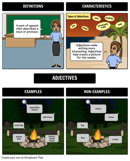 Adjectives - Frayer Model