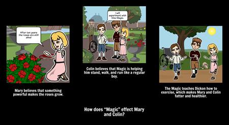The Secret Garden - Text Evidence