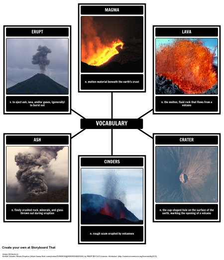 Volcanoes Vocabulary