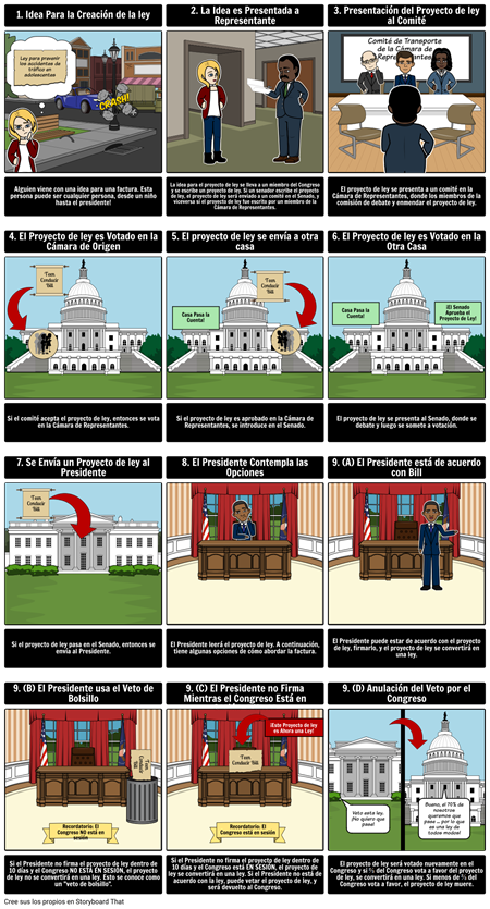 Cómo un Proyecto de ley se Convierte en una ley