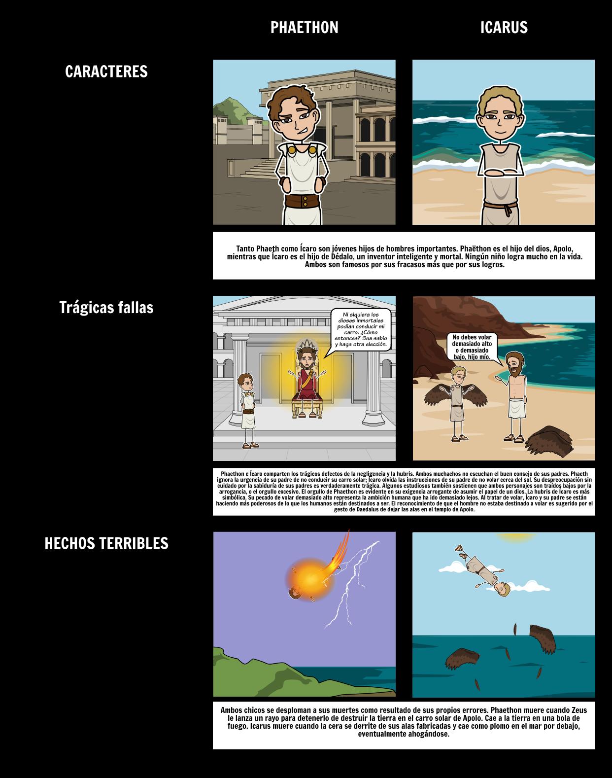 Comparación de Ícaro y Faetón