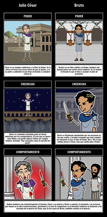 Comparación de Personajes de Julio César
