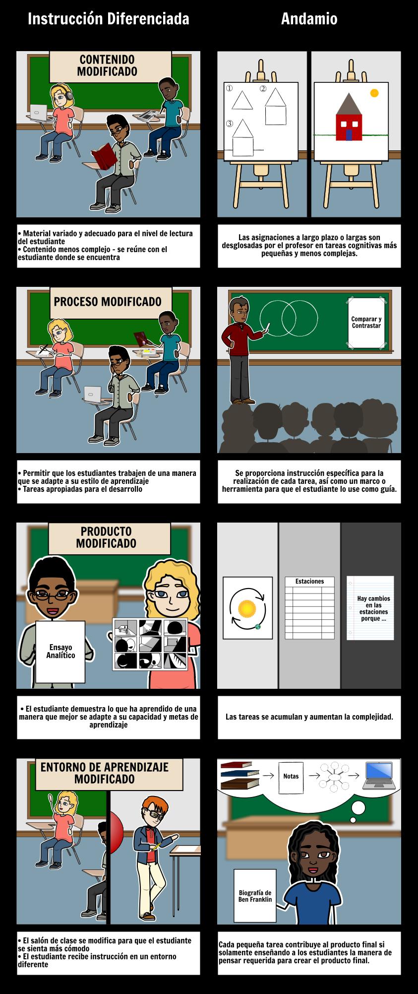 Diferenciación vs. Andamios