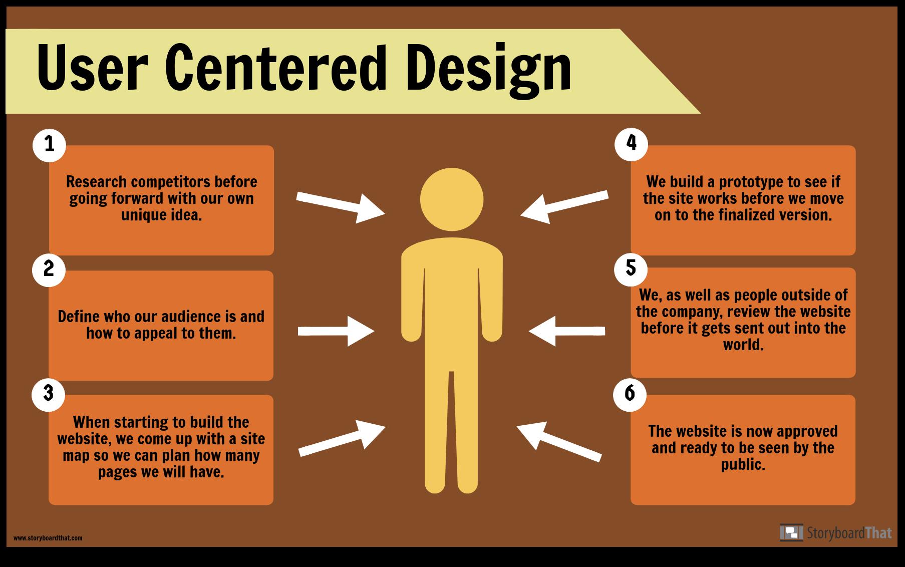 Ejemplo de Diseño de Usuario