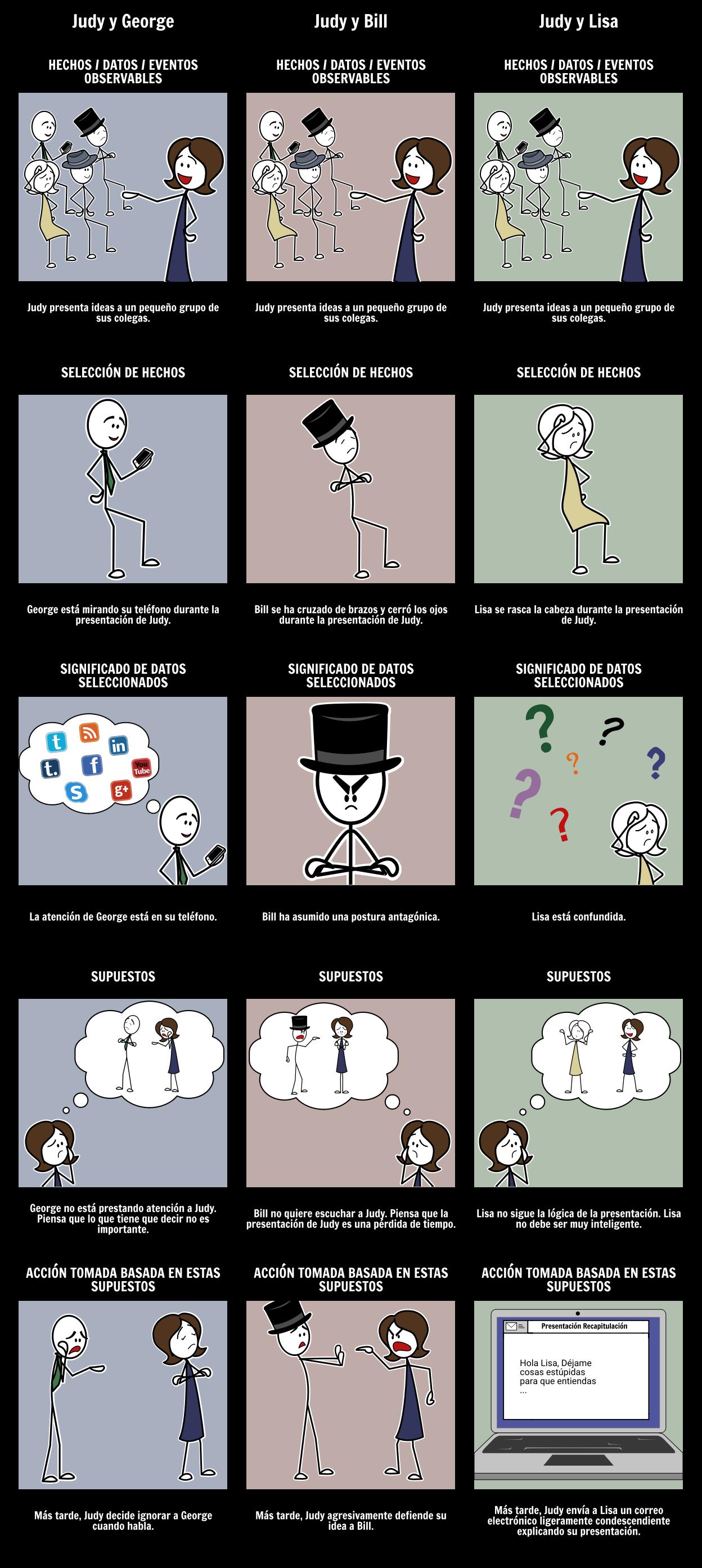 Ejemplos de Escalera de Inferencia
