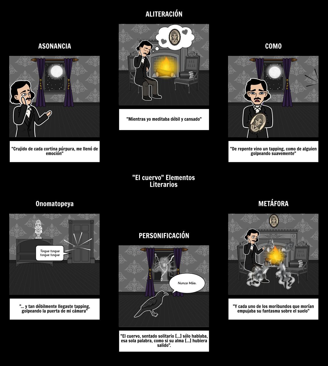 El Cuervo - Elementos Literarios