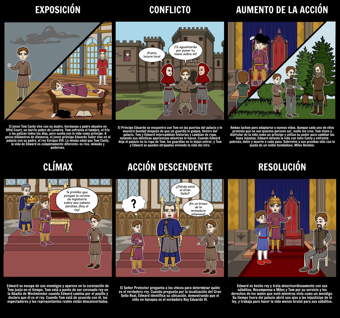 El Príncipe y el Diagrama del Diagrama del Mendigo