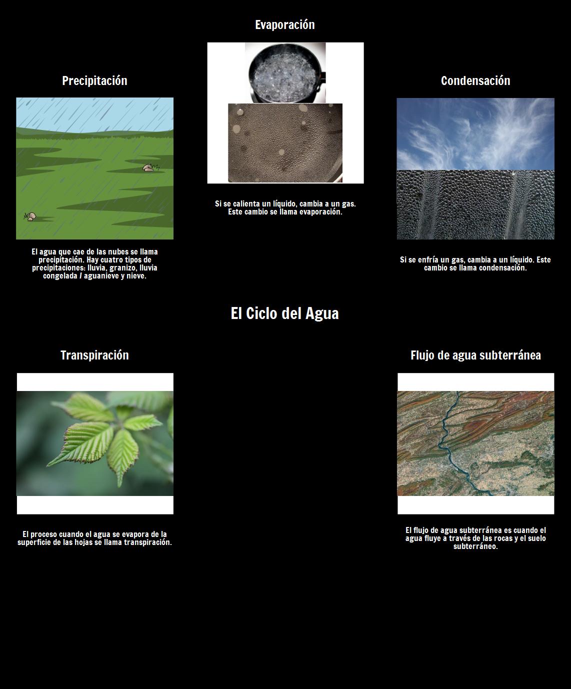 El Vocabulario del Ciclo del Agua