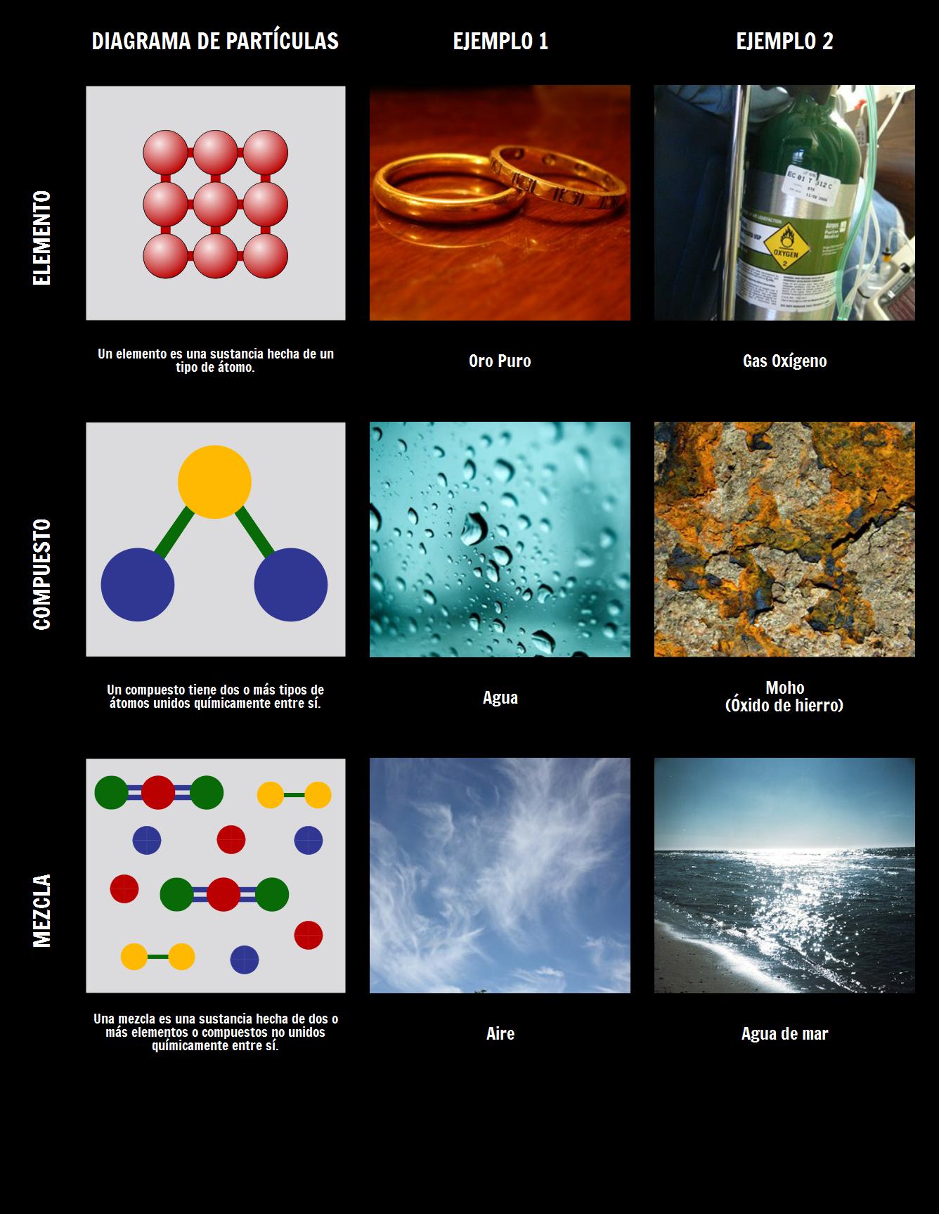 Elementos Compuestos y Sustancias | Mezcla Heterogénea