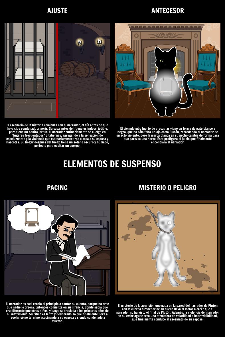 Elementos de Suspense en el Gato Negro Storyboard