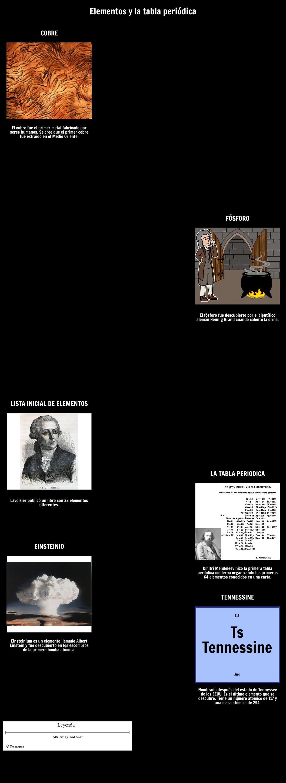 Diagrama de tomos tabla peridica de grfico de elementos elementos y la tabla peridica timeline urtaz Gallery