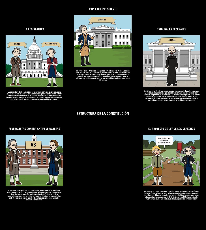 Historia del Federalismo | El Compromiso de los Tres Quintos