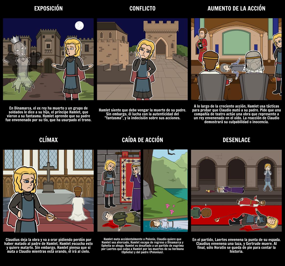 Hamlet Estructura de Cinco Actos