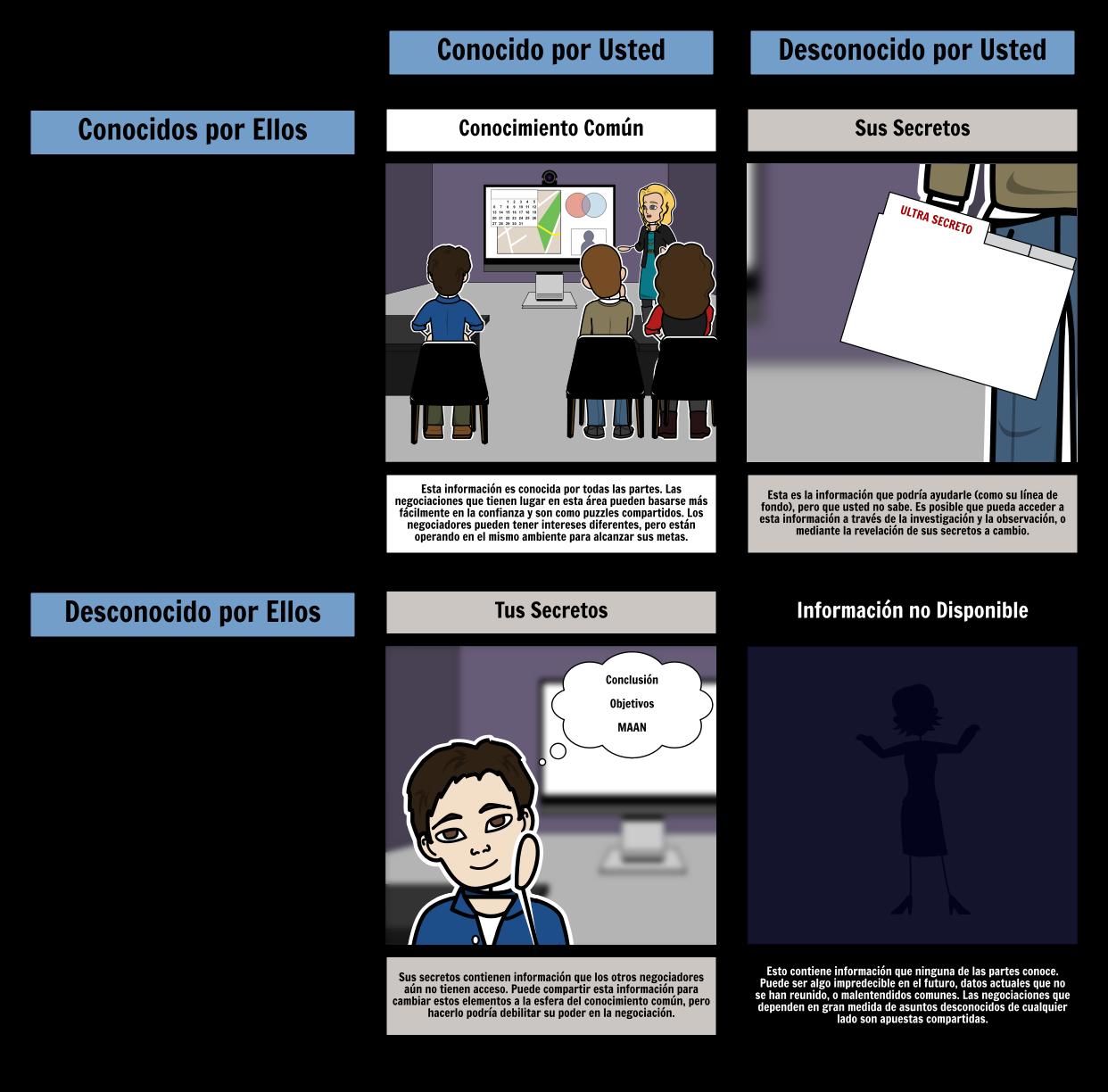 Información de Negociación