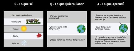 SQA Ejemplo Gráfico - Estaciones
