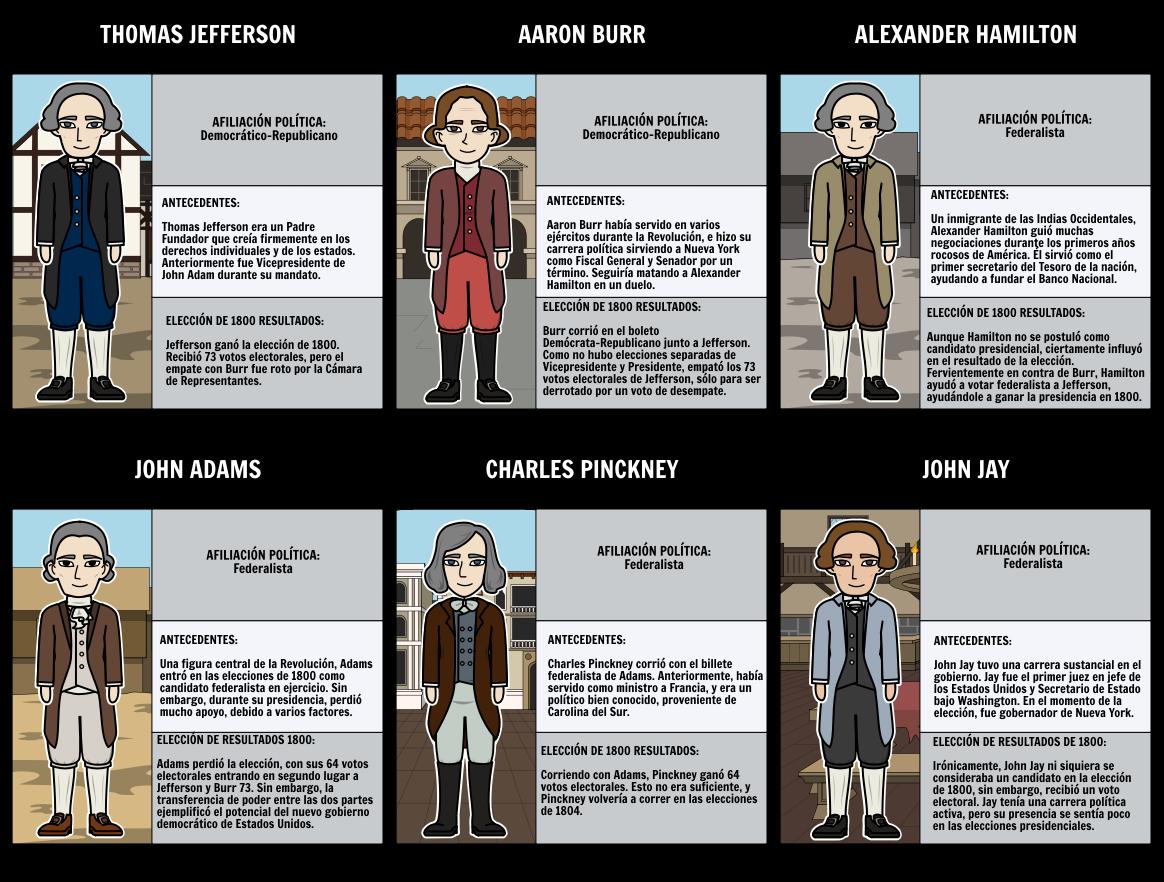 La elección de 1800 - Candidatos