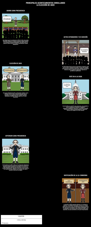 La elección de 1800 - Cronología de los principales acontecimientos