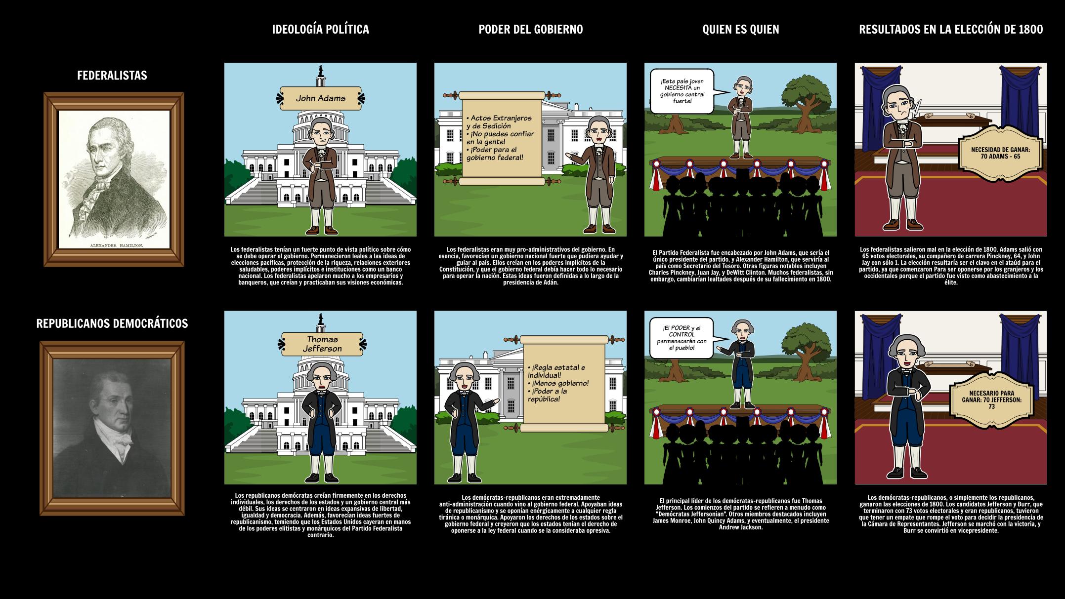 La elección de 1800 - Federalistas contra Demócrata-Republicanos