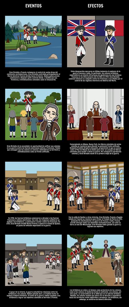 La Guerra Francesa e India, 1754-63