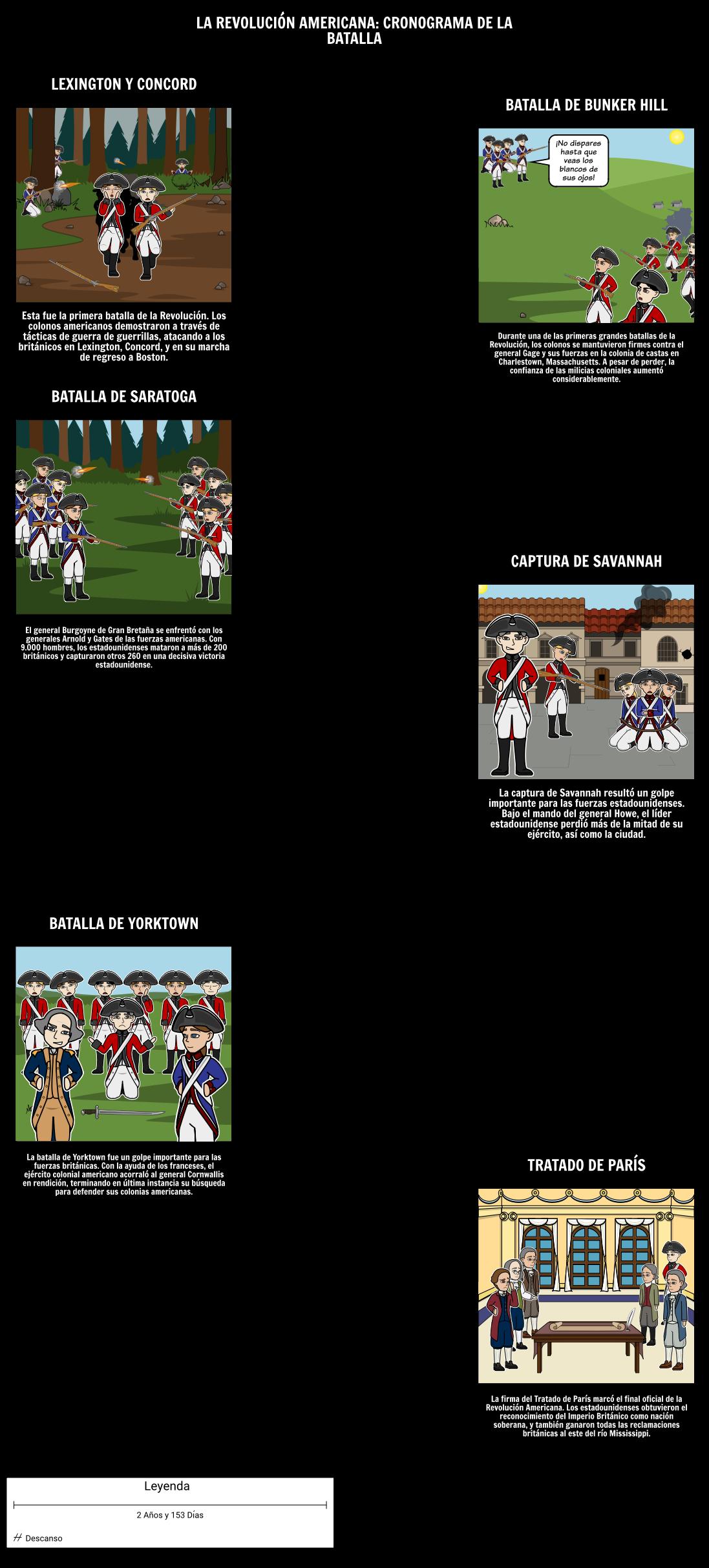 La Revolución Americana Cronología: Batallas