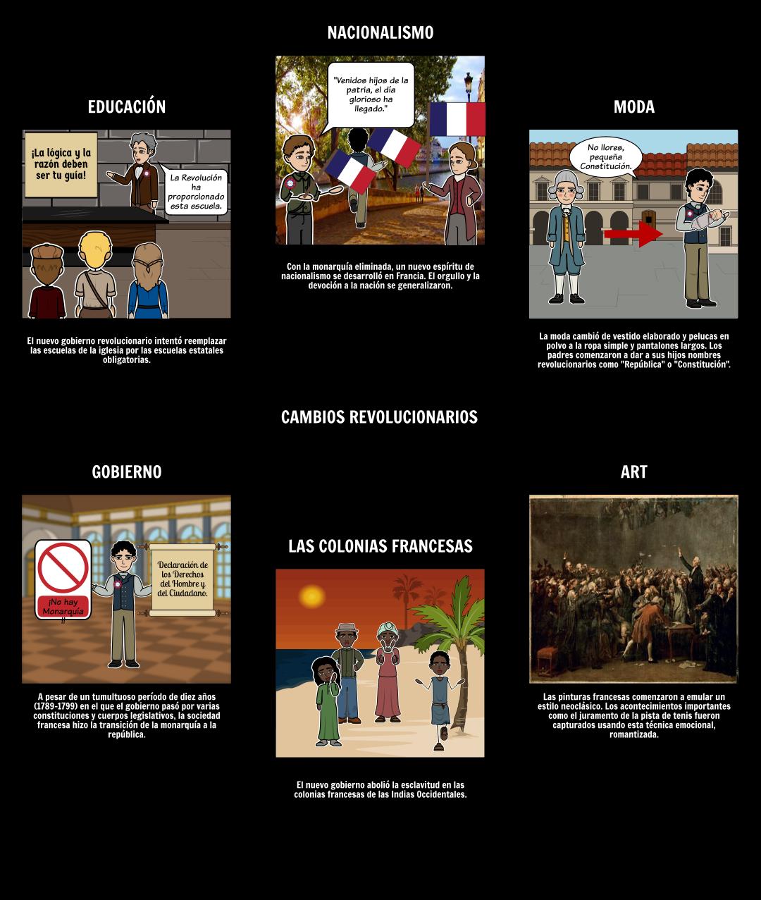 La Revolución Francesa - ¿Qué cambió?