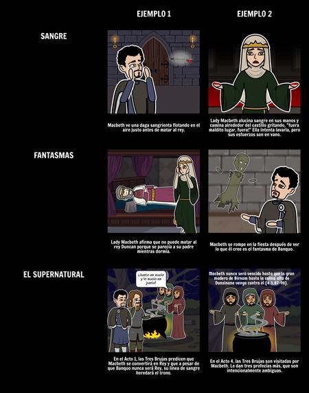 Macbeth Símbolos, Motivos y Temas