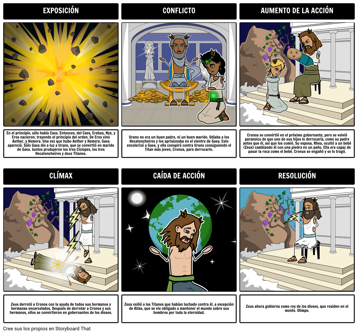 Mitología Griega - Diagrama del Diagrama del Mito de la Creación