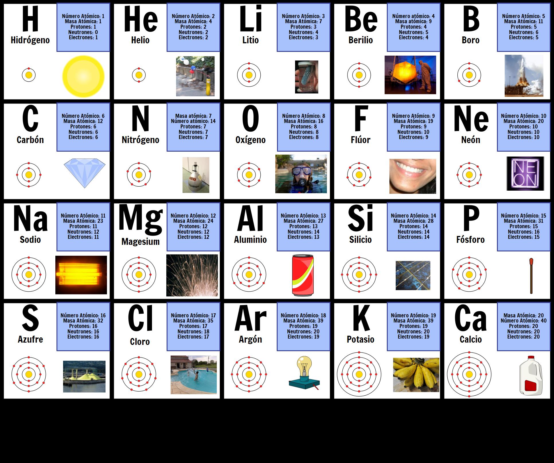 Diagrama de tomos tabla peridica de grfico de elementos primeros 20 elementos urtaz Choice Image