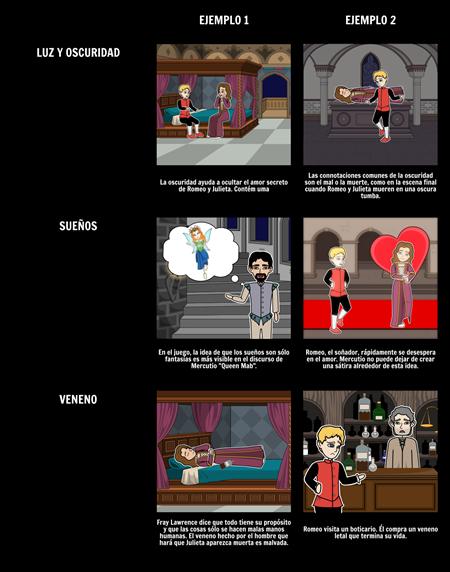 Romeo y Julieta Símbolos, Imágenes y Motivos