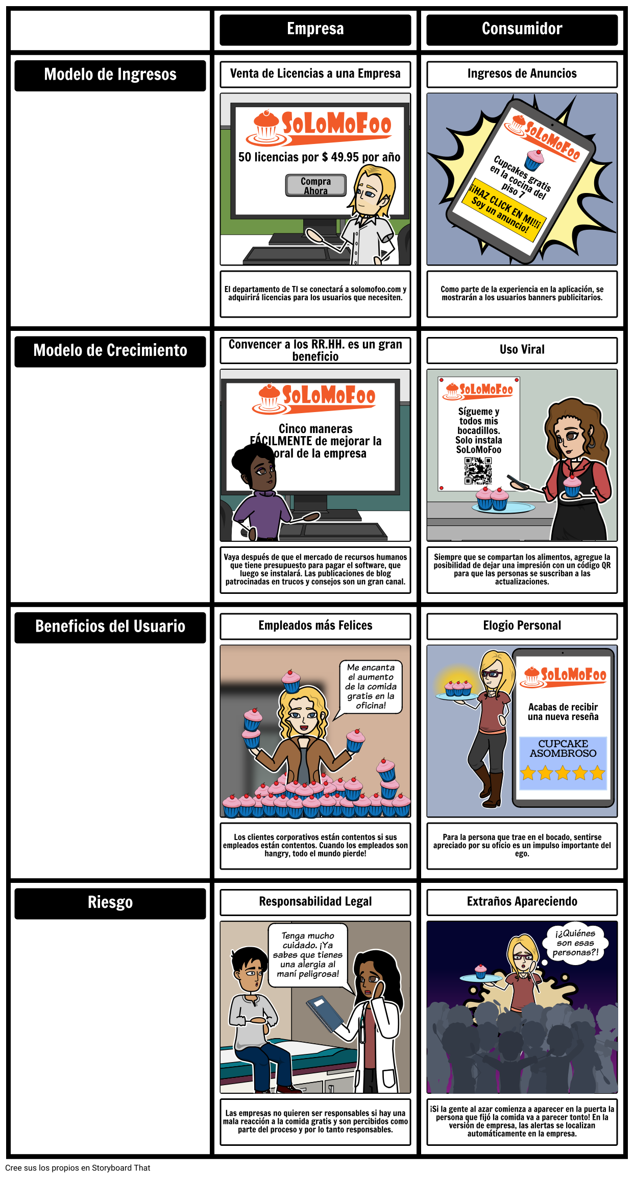 SoLoMoFoo Comparación de Modelos de Negocios