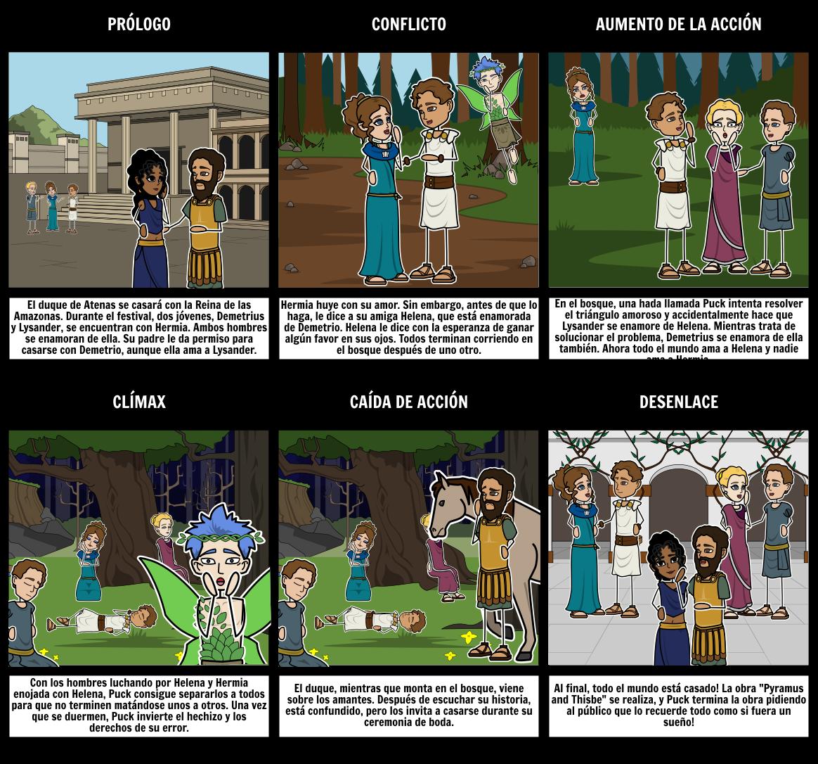 Sueño de una Noche de Verano - Diagrama de Cinco Actos