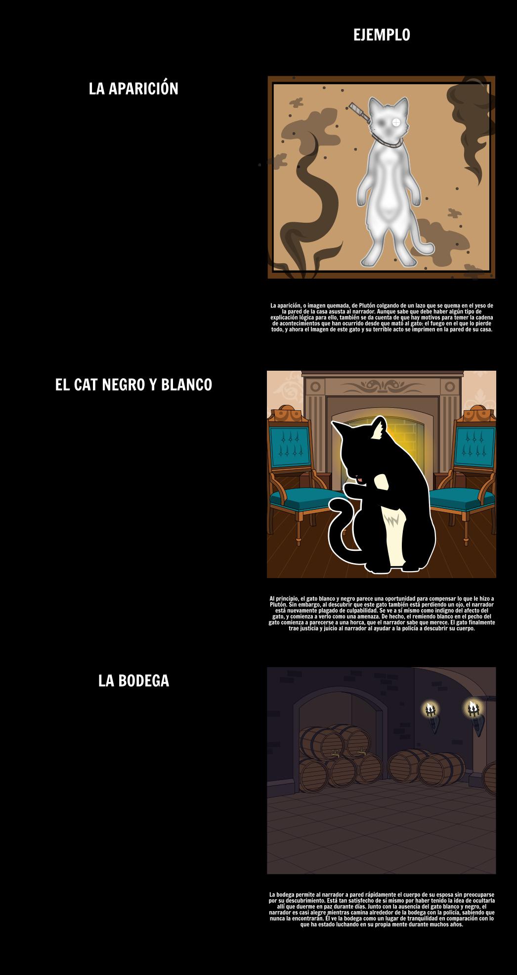 Temas, Símbolos y Motivos en el Gato Negro Storyboard