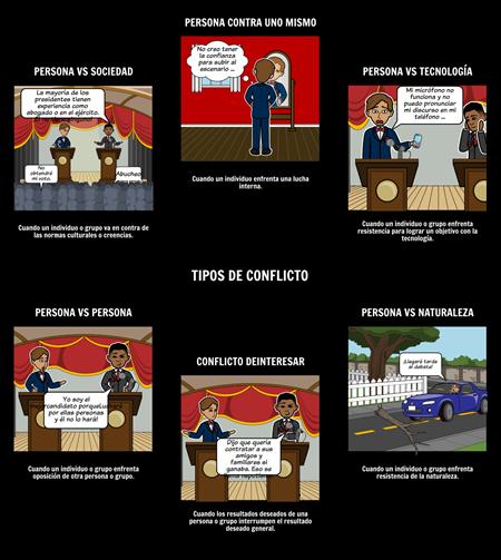 Tipos de Conflicto