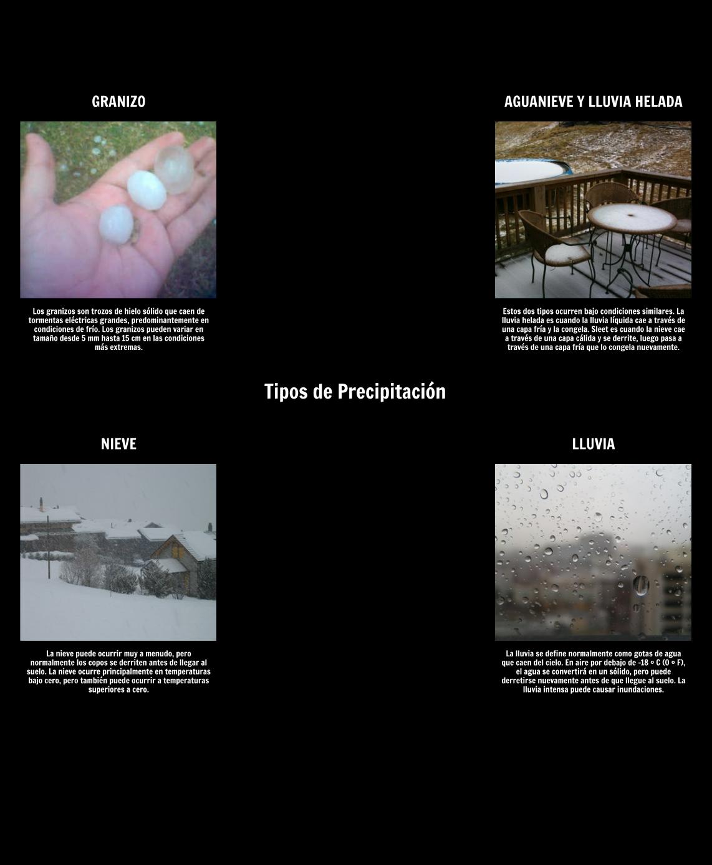 Tipos de Clima y Tipos de Precipitación   Tiempo vs. Clima