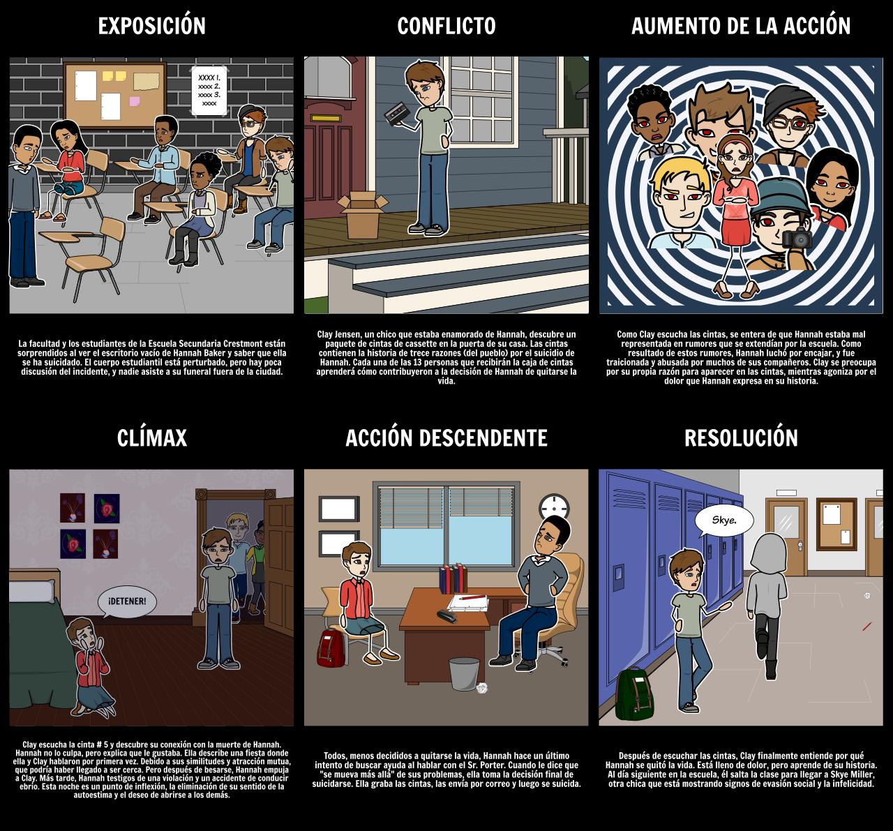 Trece Razones por las que Resumen y Actividades | 13 Razones por las ...