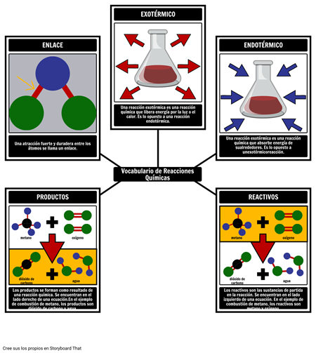 Vocabulario de Reacciones Químicas