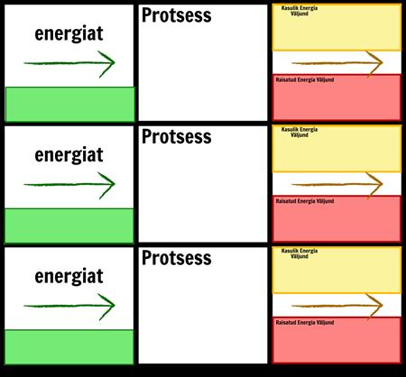 Energia Üleminekud Mall
