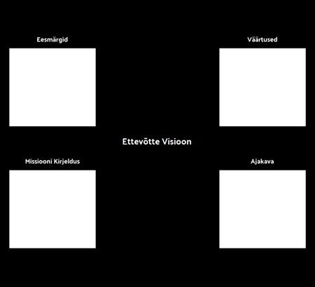 Ettevõtte visioon mall