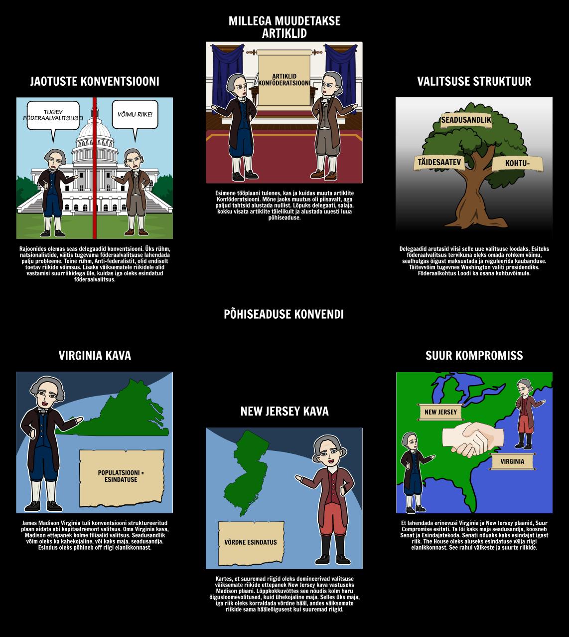 Föderalism - Põhiseaduse Konventsiooni