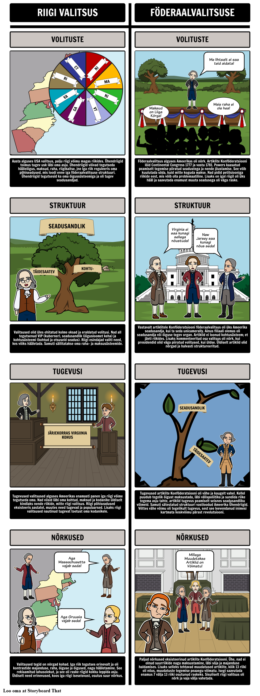 Föderalism - Valitsused vs Artiklite Konföderatsiooni