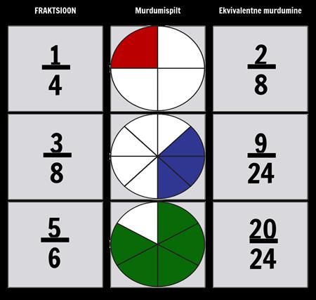 Fraktsiooni Ekvivalendid