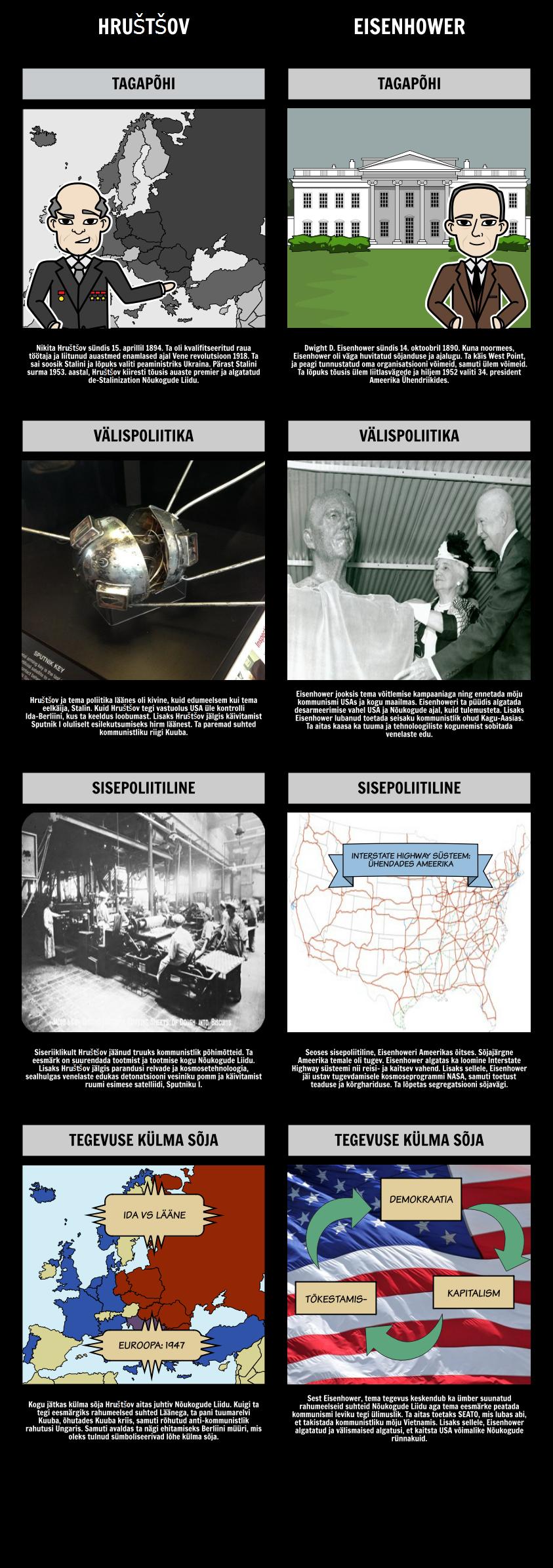 Hruštšov vs Eisenhower - Arenevad Supervõime Leaders Külma Sõja