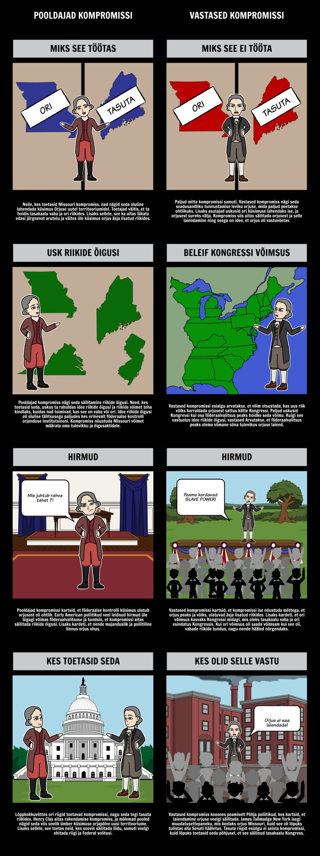 Missouri kompromiss 1820 - pooldajate ja vastaste