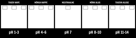 pH Scale Template