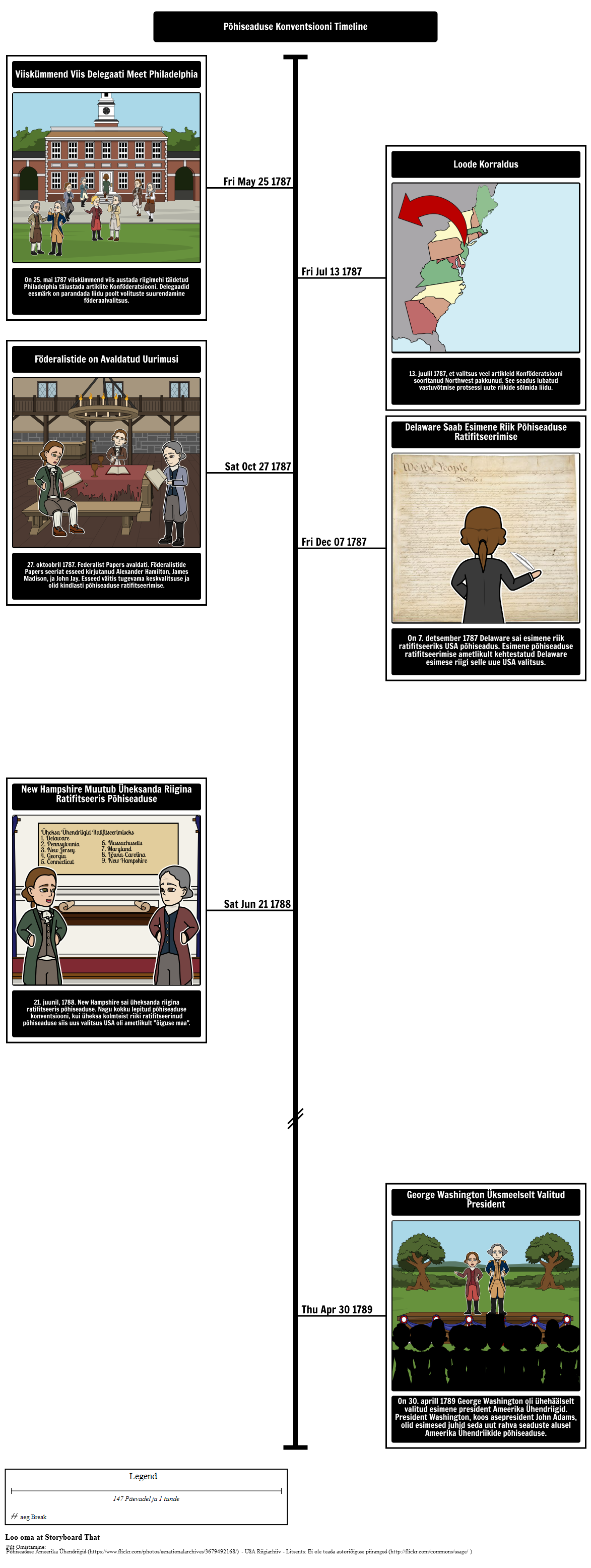1a48a082499 Põhiseaduse Konvendi Timeline Storyboard par et-examples