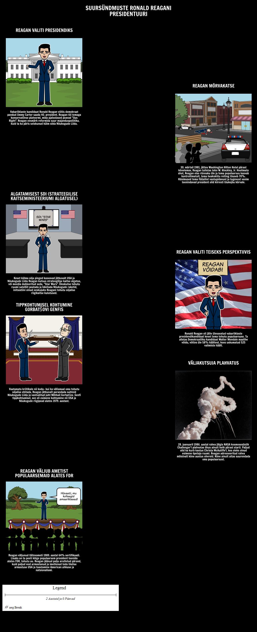 Reagan Eesistujariigi Timeline