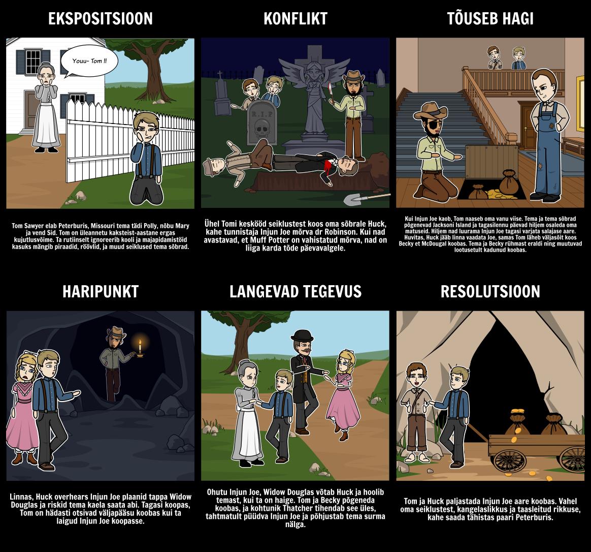 Seiklused Tom Sawyer Krundi Diagramm